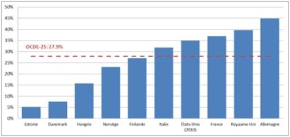 OCDE ecart pension moyen pensions hommes-femmes